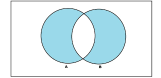 Mutually Inclusive Venn Diagram What Is Symmetric Difference