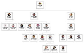 School Organization Charts What Is An Organizational Chart Lucidchart