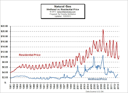 Inflation Adjusted Natural Gas Prices