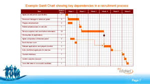 power point gant chart the gantt chart