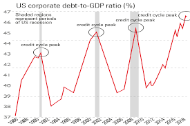 Debt Chart Chart Of The Week Us Corporate Debt Bubble Ready To Burst