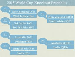 2015 Icc Cricket World Cup Knockout Probables