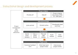Post Project Survey Review Template Implementation Presentation