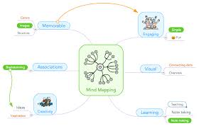 the student s guide to mind mapping focus mind mapping in education