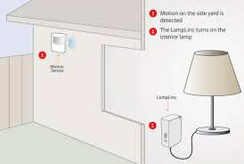how to outsmart a burglar learning center smarthome equipment list