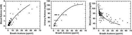 Correlation Of Breath Acetone Levels With Blood Ketone And