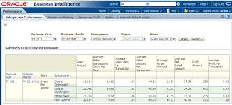 Monthly Performance Report Format Oracle Retail Data Model Sample Reports Continued
