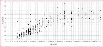 Precise Dane Growth Chart Husky Growth Chart German Shepherd