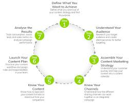 Content Marketing Strategy Infographic The Content Marketing Lifecycle Everlytic