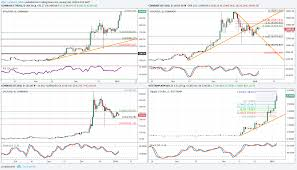Crypto Charts Crypto Charts A Few Thoughts Futurestechs Blog