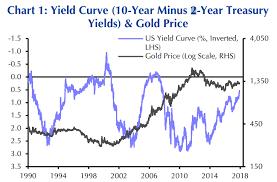 A Flatter Yield Curve Wont Help Gold Capital Economics