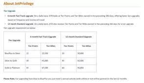Jpmiles Upgrade Chart How To Upgrade My Jetprivilege Card Quora