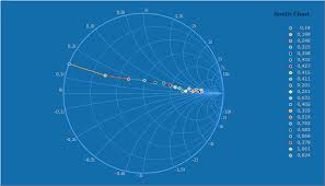 Smith Chart Tool 64 Bit Steema Teechart Chart Controls For Net