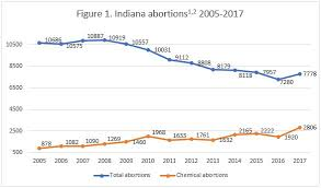 Abortion Reporting Indiana 2017 Charlotte Lozier Institute
