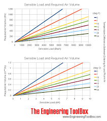 sensible heat load and required air volume chart