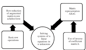 a schema to solve a system of n linear equations in n unknowns source author