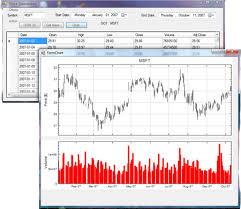 Yahoo Stock History Chart C Net Yahoo Stock Download And Charting