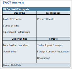 Business Swot Analysis Delectable Business Research SWOT Analysis Research UMUC Library