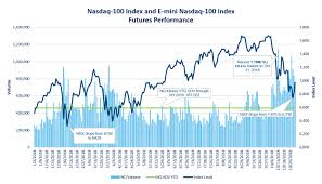 Nasdaq Future Index Charts Welcome To E Mini Nasdaq 100 Futures