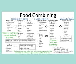 Bed Food Combining Chart Image Result For Body Ecology Diet Food List Food