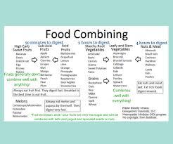 Image Result For Body Ecology Diet Food List Food