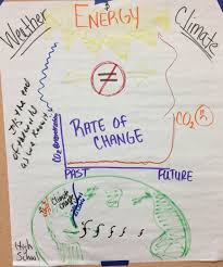 Weather Anchor Chart Hs Weather And Climate Anchor Charts The Wonder Of Science