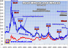 Historical Grain Charts Wheat And Inflation Expectations As Wheat Bull Market Soars