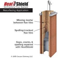chimney liner resurfacing system diagram