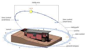Study Sun Angles In Revit Google Search Sun Diagram