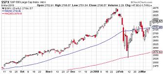 50 Day Moving Average Charts Callum Thomas Blog Weekly S P 500 Chartstorm 10