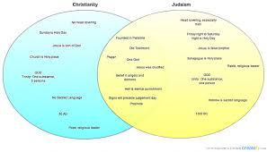 Venn Diagram Of Christianity Islam And Judaism Islam Judaism Christianity Venn Diagram Awesome Islam Judaism And