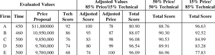 Example Of Unit Price 11 Value Unit Price Best Value Selection On Example Using Weighted