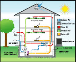 home air conditioning system diagram. how does air conditioning\u2026 home conditioning system diagram c