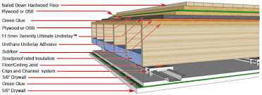 this is the ultimate solution to most noise issues it shows optimal usage of the embly elements to use when sound proofing a floor and a ceiling below