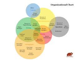 Diagram Of Organizational Chart A Company Organization Chart You Can Believe In Metal Toad