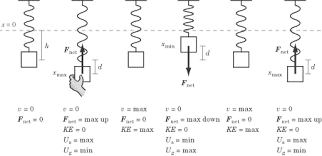 spring force diagram. throughout the motion of mass, force gravity is constant and downward. restoring spring always upward, because even at diagram e
