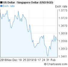 Usd To Sgd Chart Usd Sgd 3 Months Chart Chartoasis Com