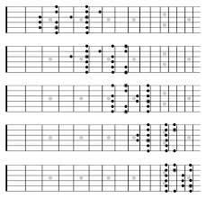 Caged System Chord Chart Using The Caged System To Master Your Guitars Fretboard