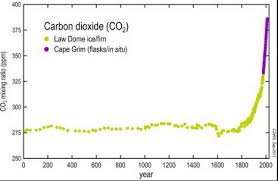 Co2 Historical Chart Co2 And Climate All Power Labs