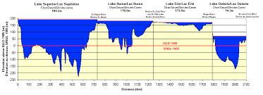 Lake Huron Water Levels Historical Chart 34 Veritable Chs My Chart