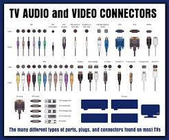 Tv Inputs Audio Jacks Cables And Connector Types