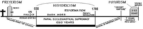 The Catholic Origins Of Futurism And Preterism