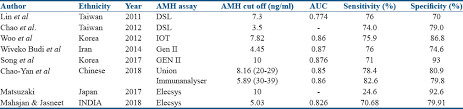 Amh Levels By Age Chart Ng Ml Establishing An Anti Müllerian Hormone Cutoff For Diagnosis