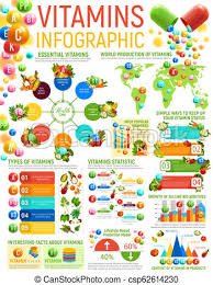 Vitamin Infographics Healthy Nutrition Charts