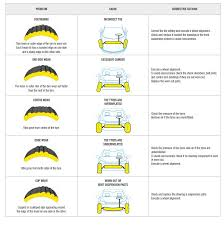 The Things You Should Know About Wheel Alignment Moog Tv