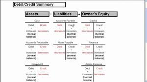 Accounting T Chart Color Pages Color Pages Page 5 Rules Of Debits And Credits