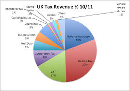 Uk Tax Revenue 10 11 Highest 17 Total Income Taxes Tax