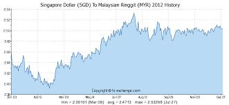 Sgd To Myr Chart Singapore Dollar Sgd To Malaysian Ringgit Myr History