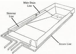 Inground Pool Kit Plans Permits