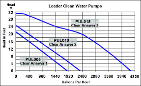 Taco Pump Sizing Chart Pump Selection Taco Pump Selection Chart